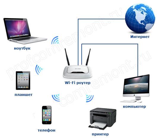 схема подключения wi-fi